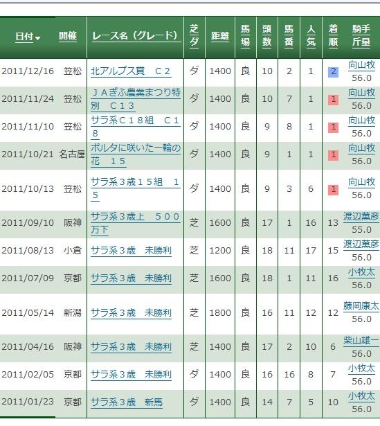 ユージー君2011年成績.jpg